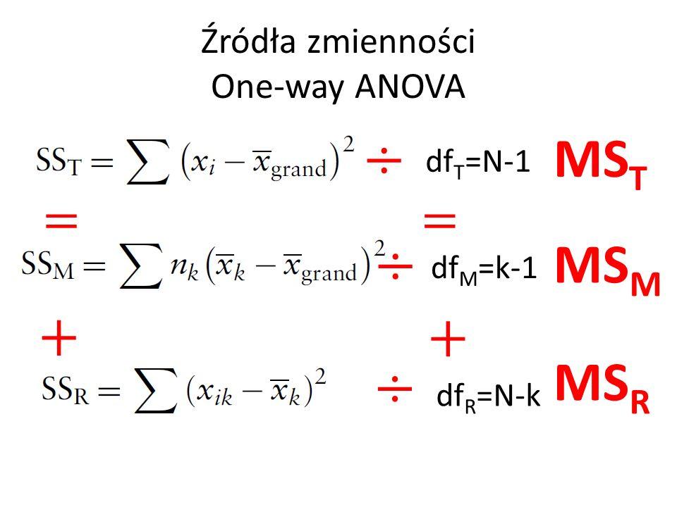 Źródła zmienności One-way ANOVA