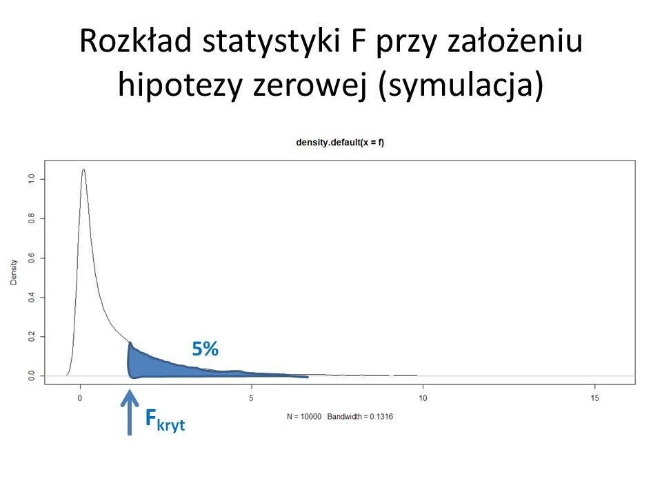 Rozkład statystyki F przy założeniu hipotezy zerowej (symulacja)