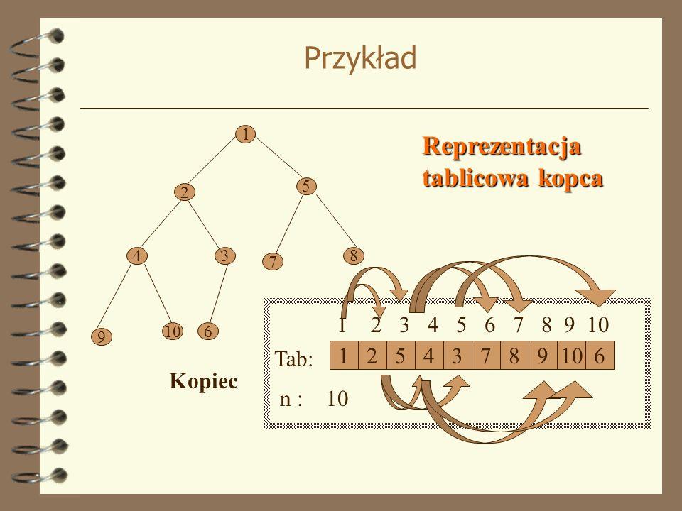 Przykład Reprezentacja tablicowa kopca Kopiec 1 2 5 4 3 7 8 9 10 6
