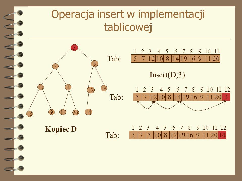 Operacja insert w implementacji tablicowej