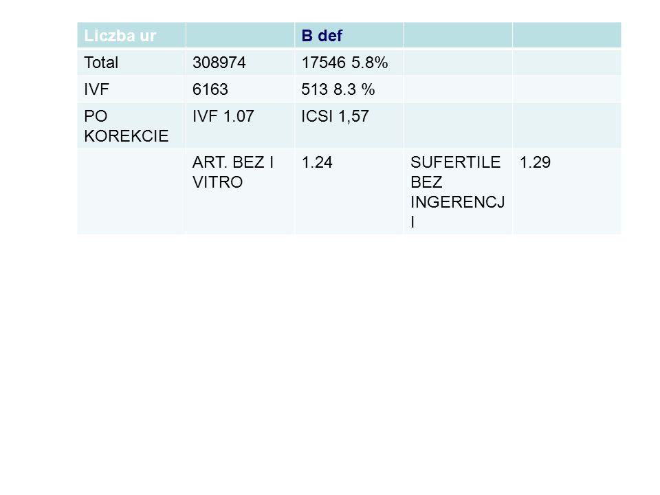 Liczba ur B def. Total. 308974. 17546 5.8% IVF. 6163. 513 8.3 % PO KOREKCIE. IVF 1.07. ICSI 1,57.