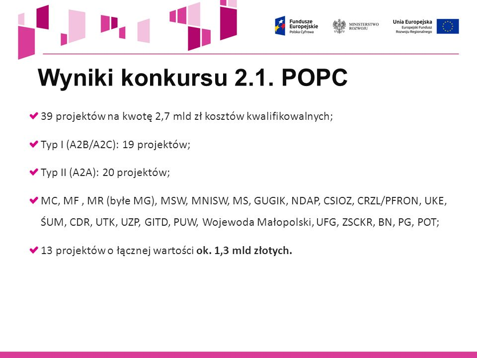 Wyniki konkursu 2.1. POPC 39 projektów na kwotę 2,7 mld zł kosztów kwalifikowalnych; Typ I (A2B/A2C): 19 projektów;