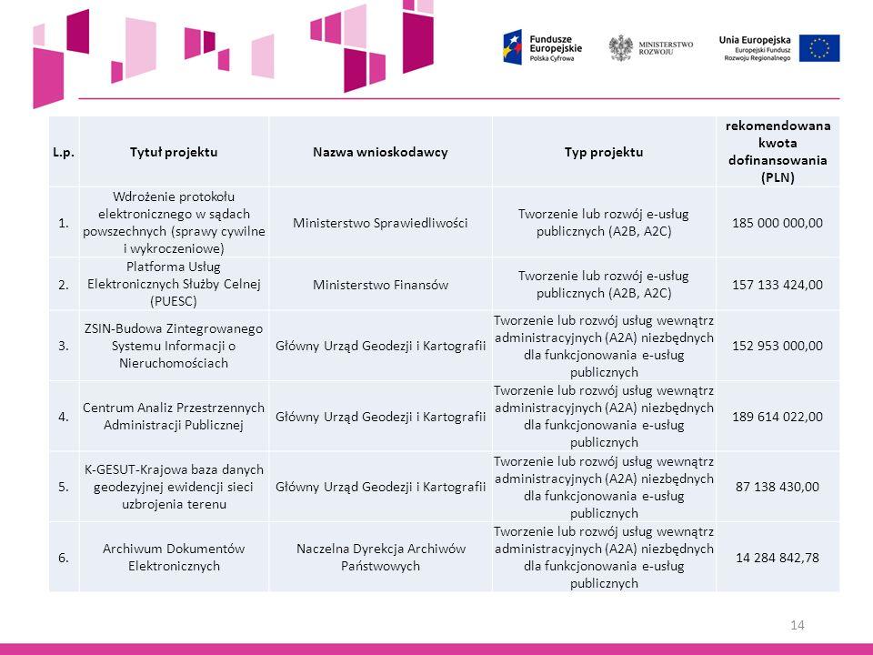 rekomendowana kwota dofinansowania (PLN)