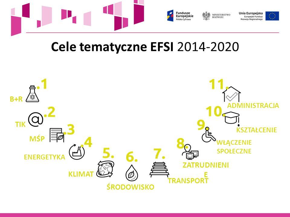 Cele tematyczne EFSI 2014-2020 B+R TIK MŚP ZATRUDNIENIE KLIMAT