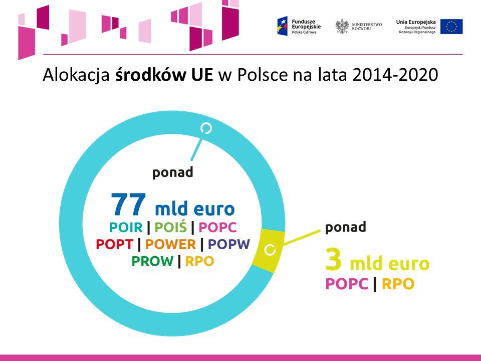 Alokacja środków UE w Polsce na lata 2014-2020
