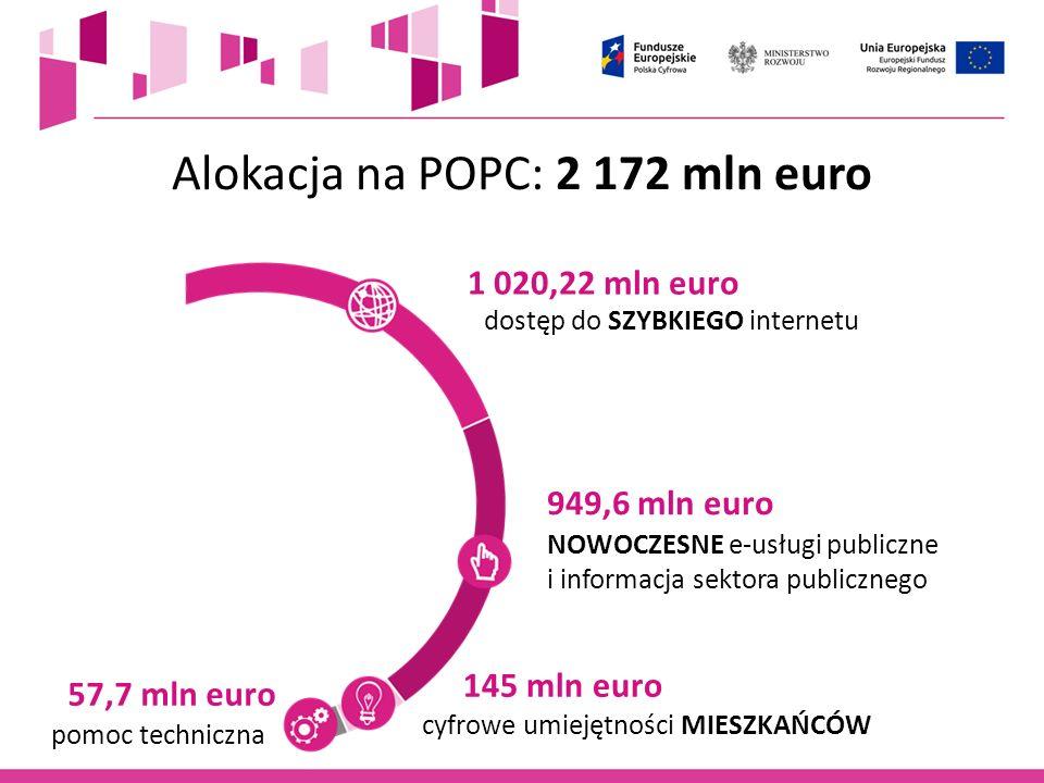 Alokacja na POPC: 2 172 mln euro