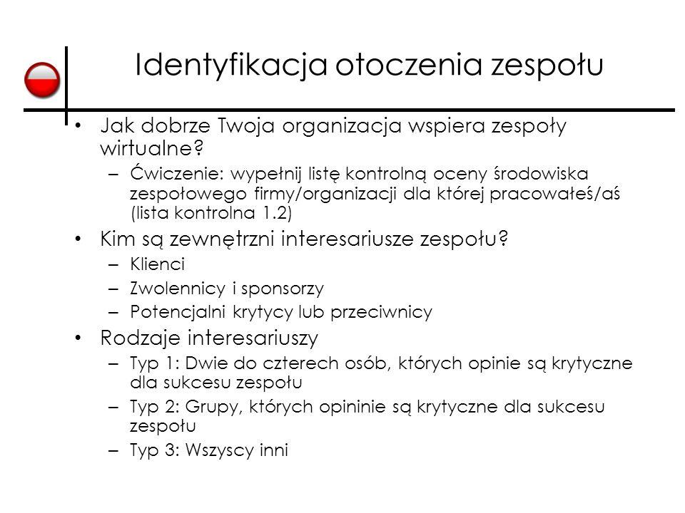 Identyfikacja otoczenia zespołu