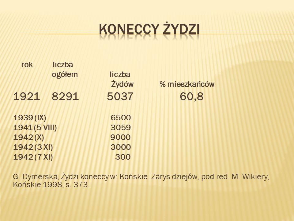 Koneccy żydzi 1921 8291 5037 60,8 rok liczba ogółem liczba