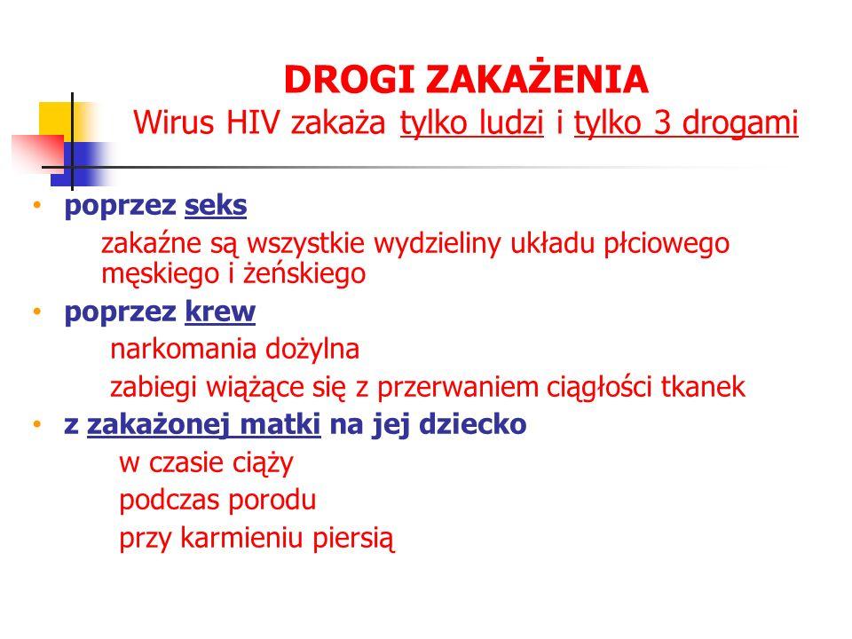 Wirus HIV zakaża tylko ludzi i tylko 3 drogami