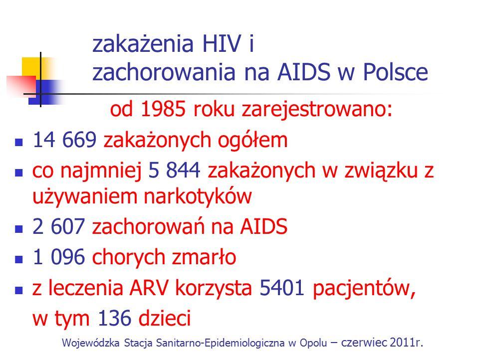 zakażenia HIV i zachorowania na AIDS w Polsce