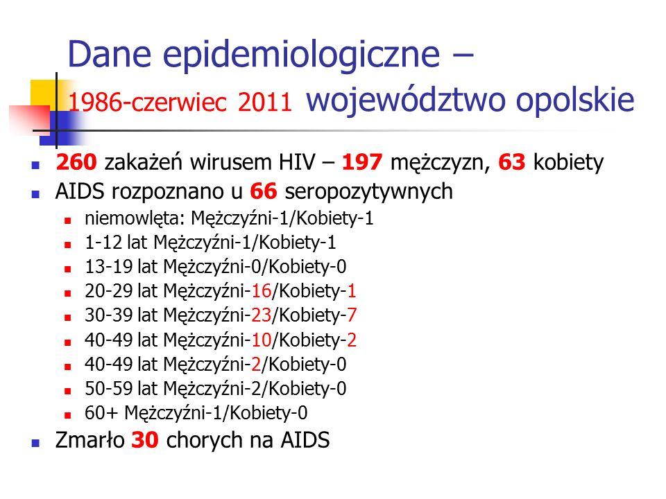 Dane epidemiologiczne – 1986-czerwiec 2011 województwo opolskie