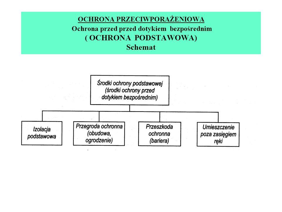 OCHRONA PRZECIWPORAŻENIOWA Ochrona przed przed dotykiem bezpośrednim ( OCHRONA PODSTAWOWA) Schemat