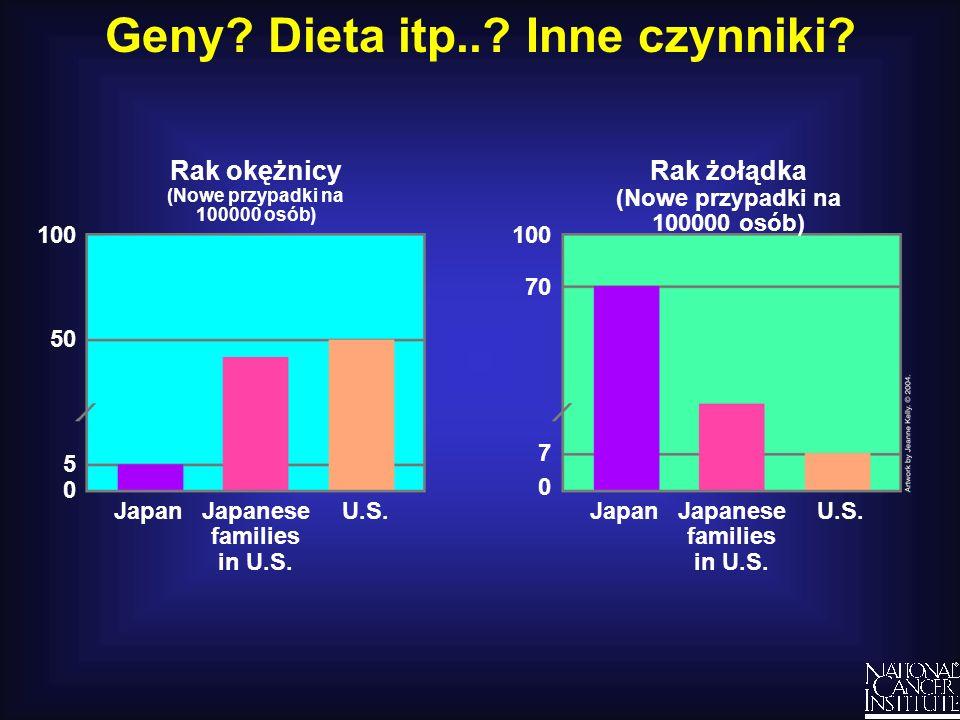 Geny Dieta itp.. Inne czynniki