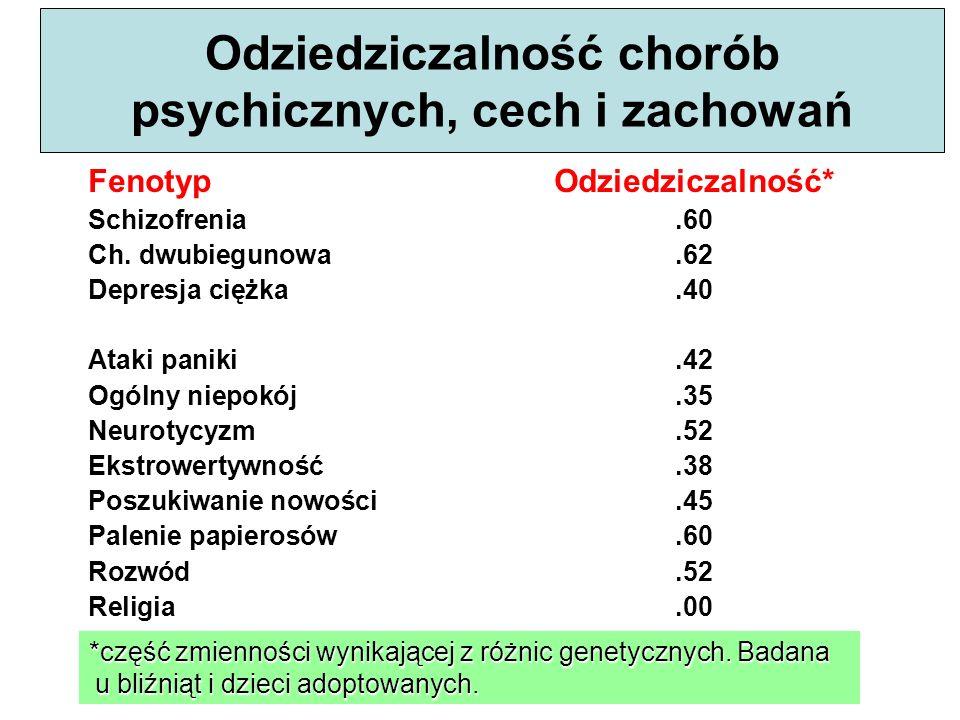 Odziedziczalność chorób psychicznych, cech i zachowań