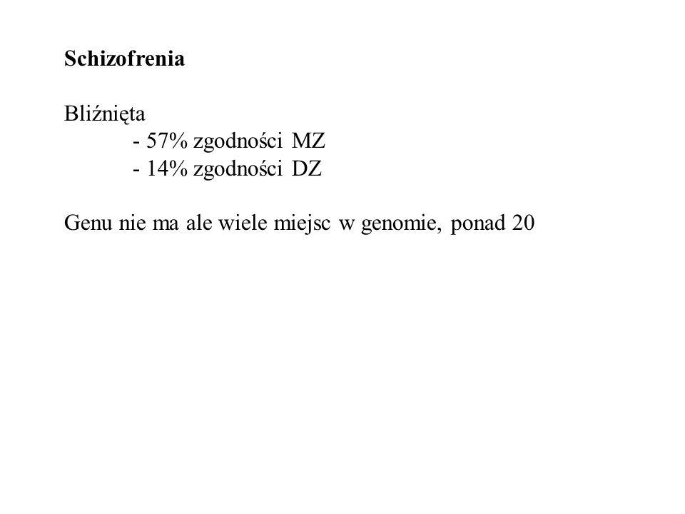 Schizofrenia Bliźnięta. - 57% zgodności MZ. - 14% zgodności DZ.
