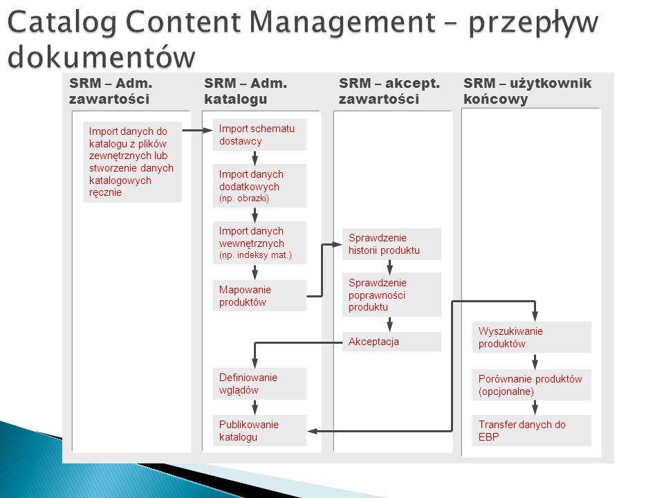 Catalog Content Management – przepływ dokumentów