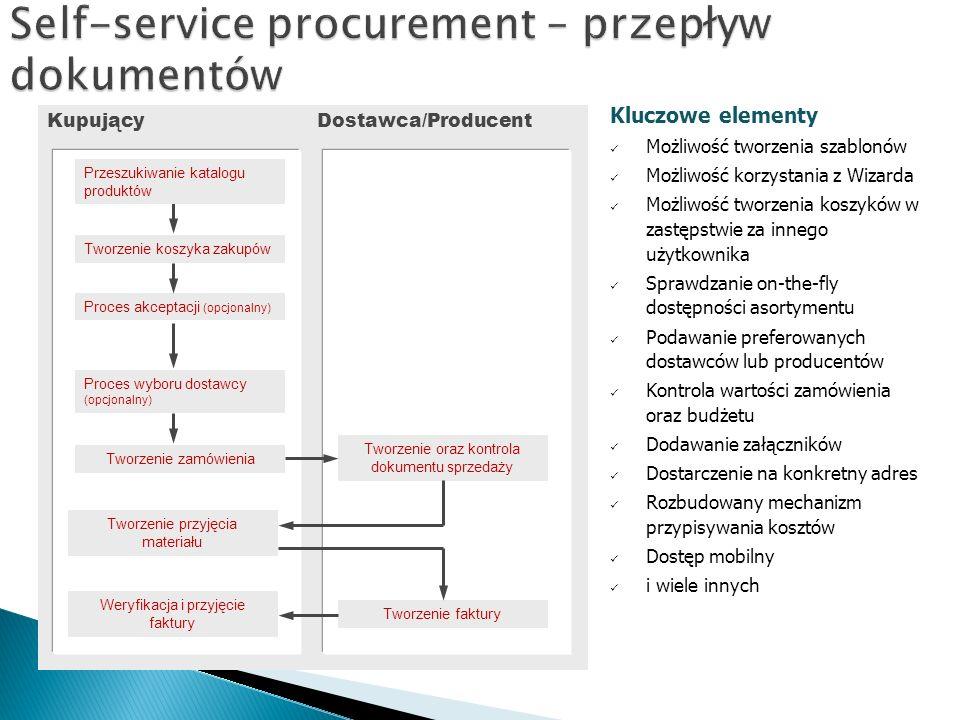 Self-service procurement – przepływ dokumentów