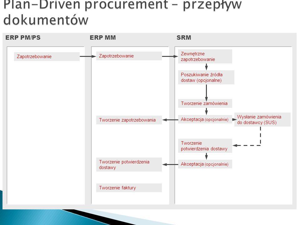 Plan-Driven procurement – przepływ dokumentów
