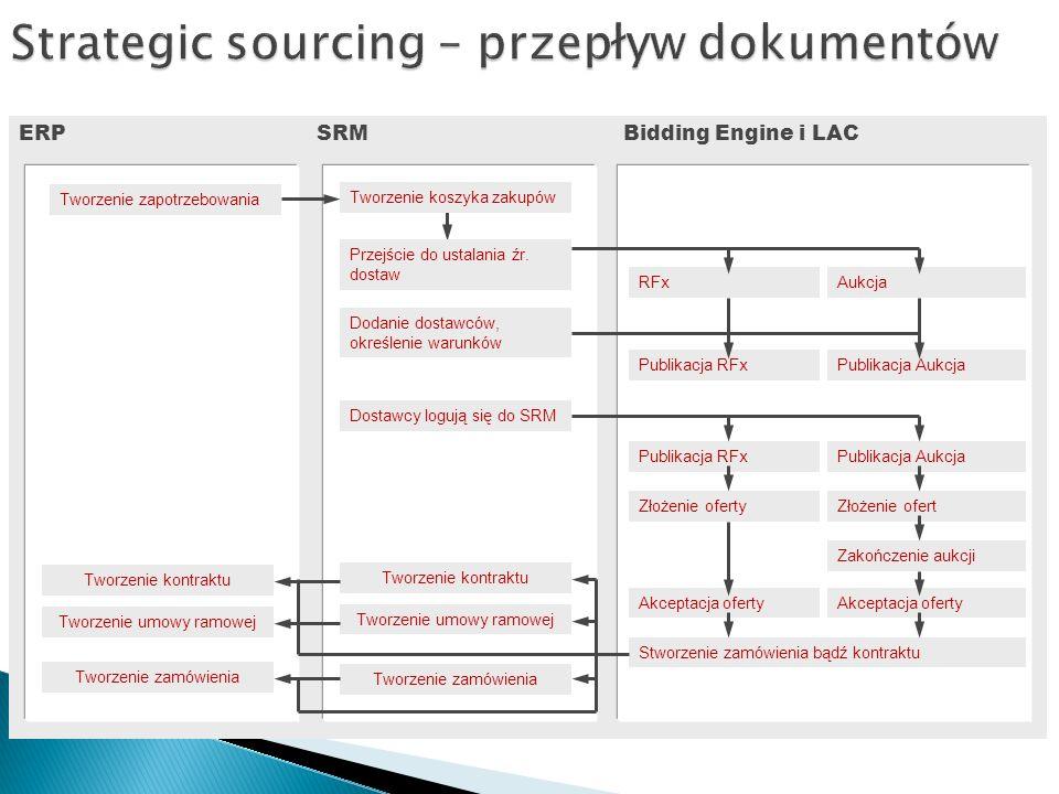 Strategic sourcing – przepływ dokumentów