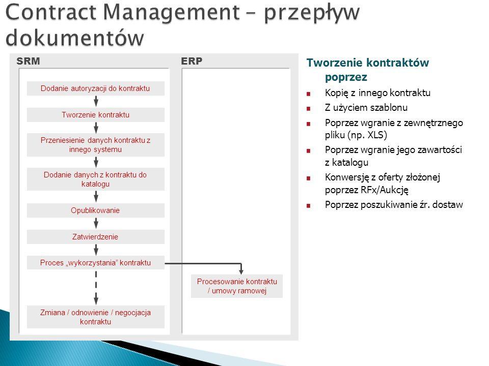 Contract Management – przepływ dokumentów