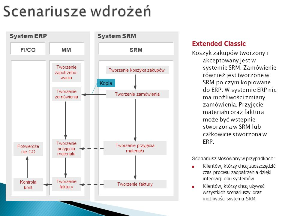 Scenariusze wdrożeń Extended Classic System ERP System SRM