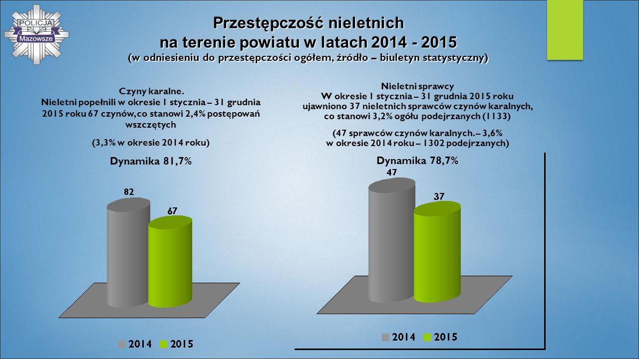 Przestępczość nieletnich na terenie powiatu w latach 2014 - 2015 (w odniesieniu do przestępczości ogółem, źródło – biuletyn statystyczny)