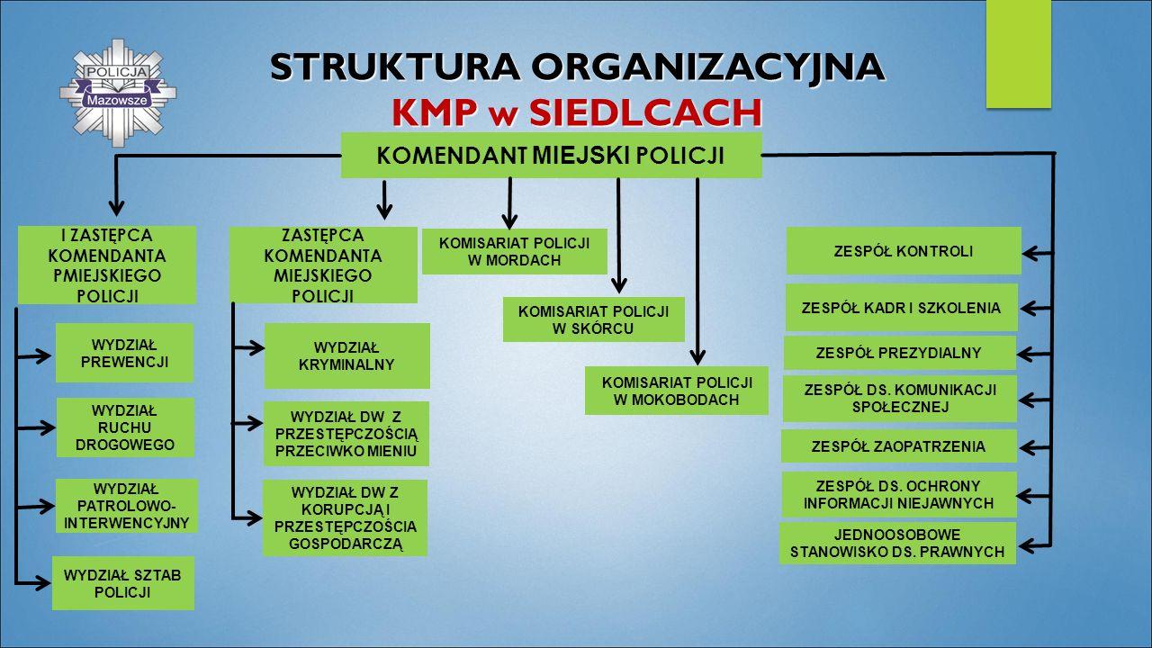 STRUKTURA ORGANIZACYJNA KMP w SIEDLCACH