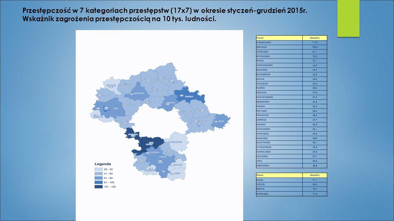 Przestępczość w 7 kategoriach przestępstw (17x7) w okresie styczeń-grudzień 2015r. Wskaźnik zagrożenia przestępczością na 10 tys. ludności.