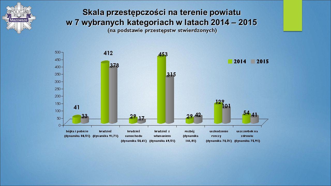 Skala przestępczości na terenie powiatu w 7 wybranych kategoriach w latach 2014 – 2015 (na podstawie przestępstw stwierdzonych)