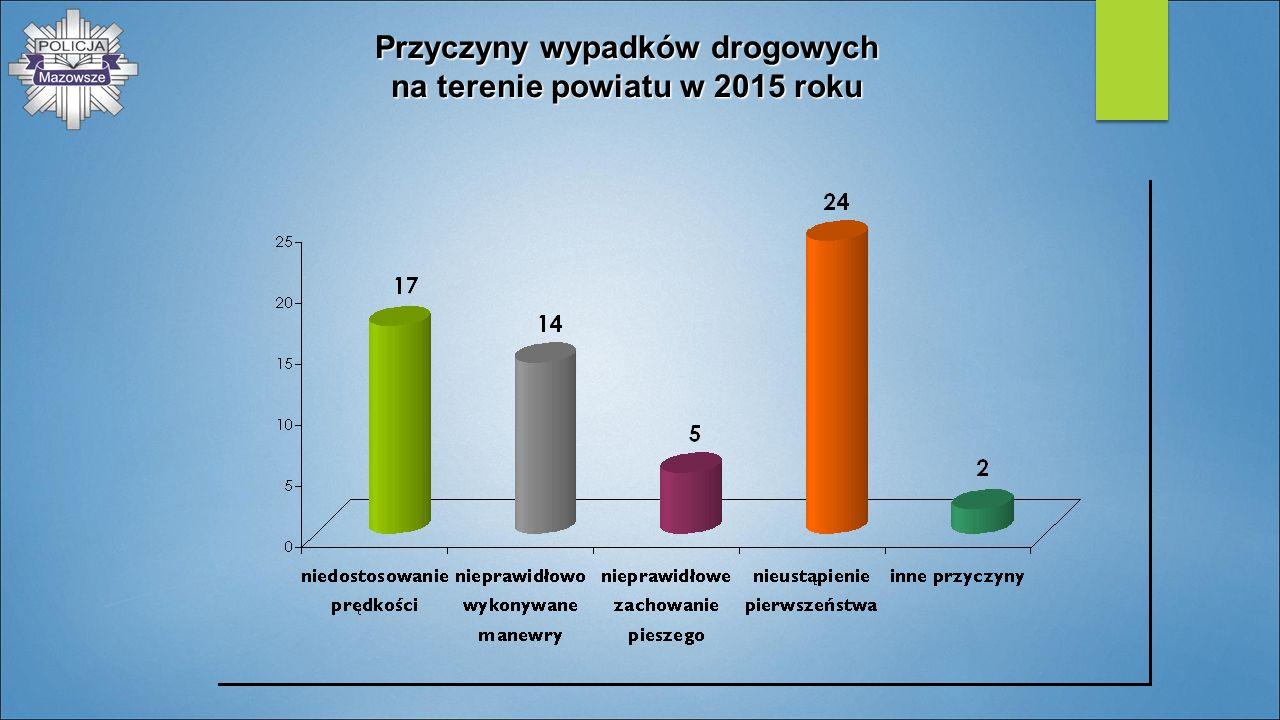 Przyczyny wypadków drogowych na terenie powiatu w 2015 roku