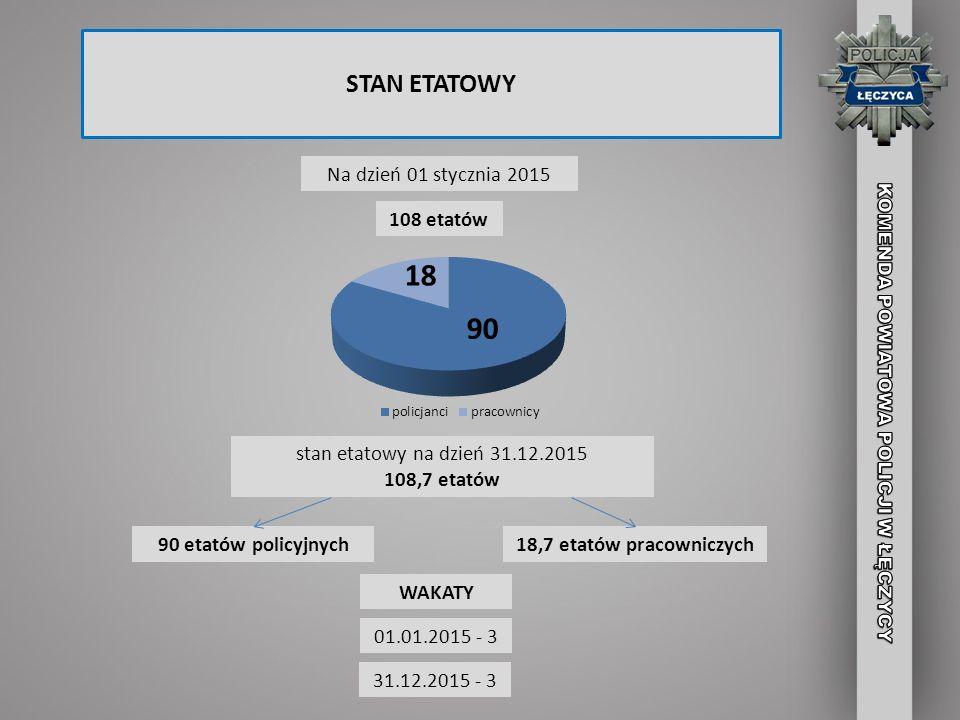 STAN ETATOWY Na dzień 01 stycznia 2015 108 etatów