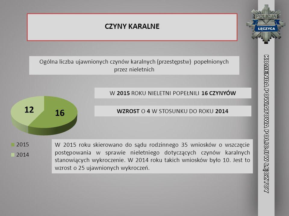 CZYNY KARALNE Ogólna liczba ujawnionych czynów karalnych (przestępstw) popełnionych przez nieletnich.