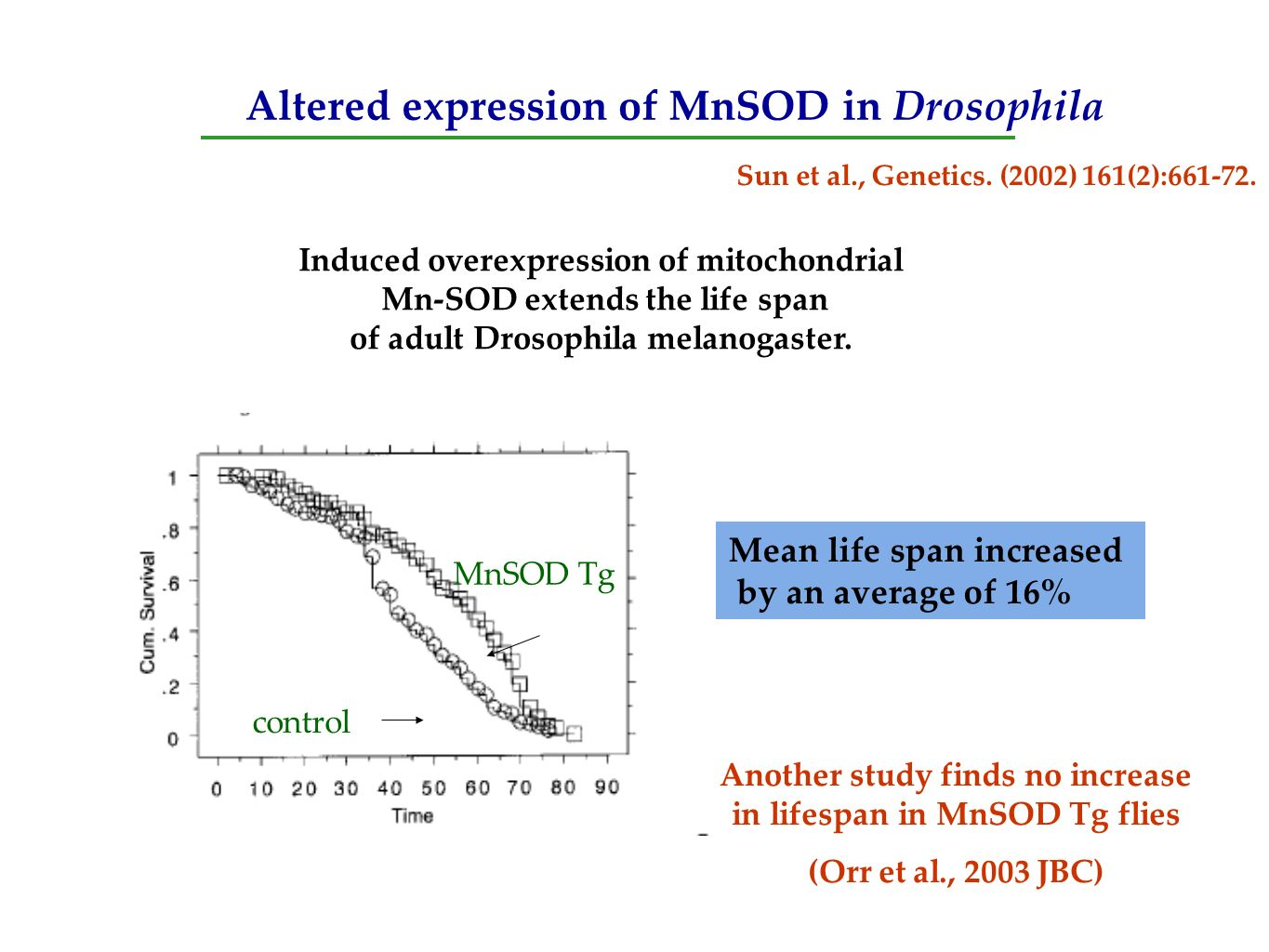 Altered expression of MnSOD in Drosophila