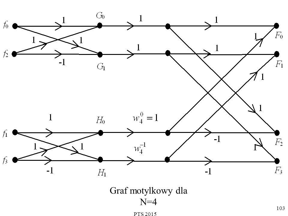 Graf motylkowy dla N=4 PTS 2015