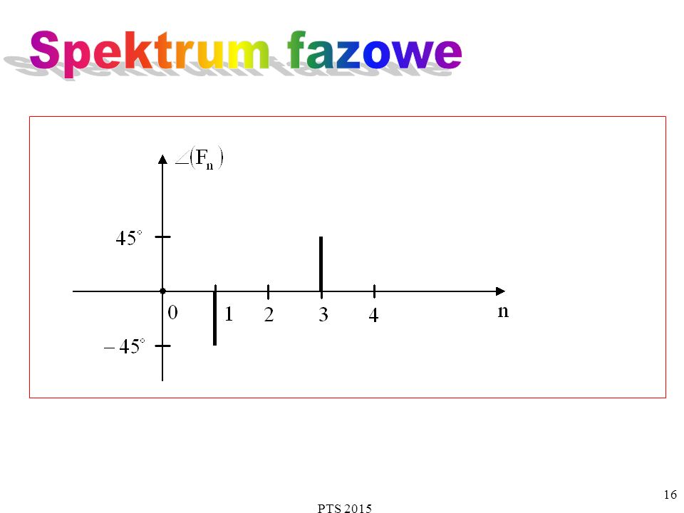 Spektrum fazowe PTS 2015