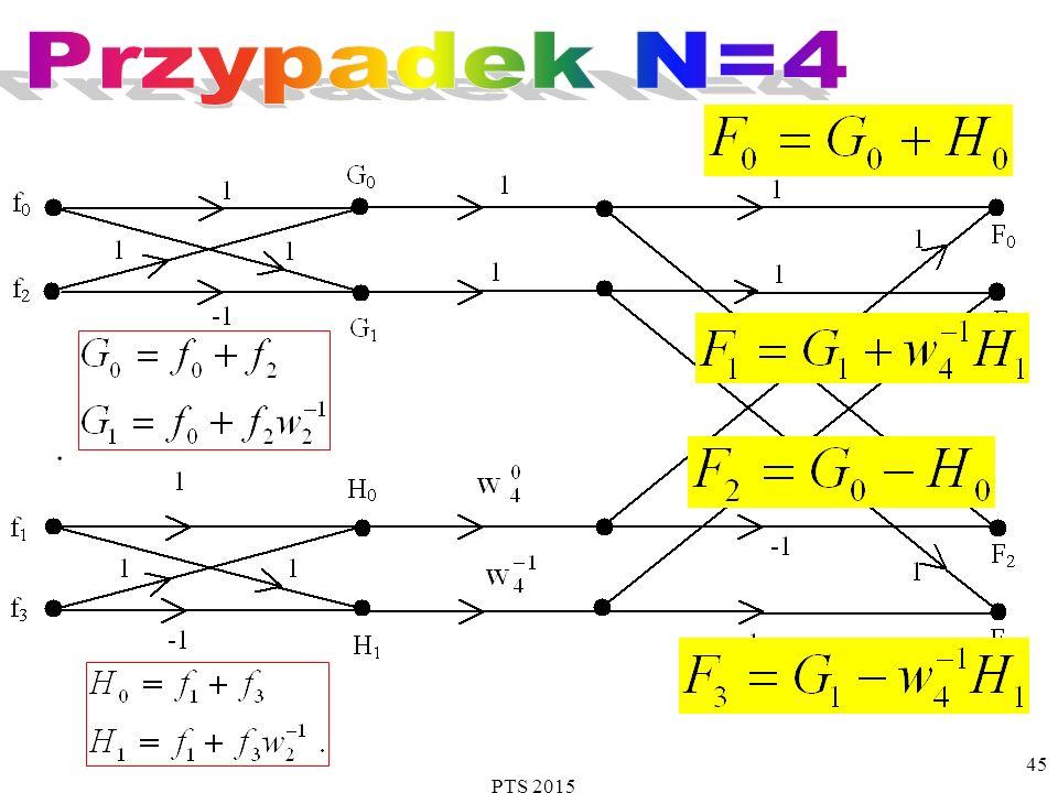 Przypadek N=4 . PTS 2015