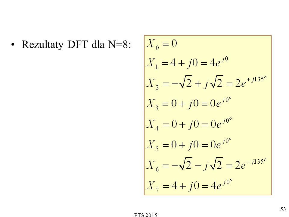 Rezultaty DFT dla N=8: PTS 2015