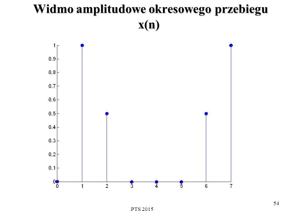 Widmo amplitudowe okresowego przebiegu x(n)