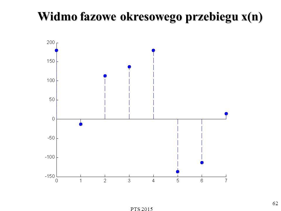 Widmo fazowe okresowego przebiegu x(n)