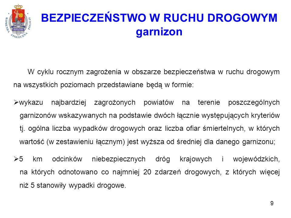 BEZPIECZEŃSTWO W RUCHU DROGOWYM garnizon