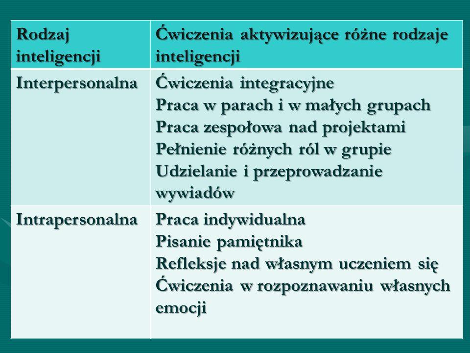 Rodzaj inteligencji Ćwiczenia aktywizujące różne rodzaje inteligencji. Interpersonalna. Ćwiczenia integracyjne.