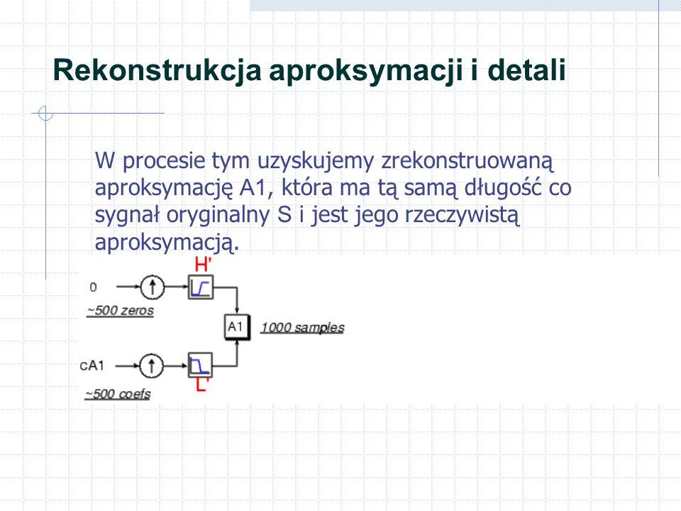 Rekonstrukcja aproksymacji i detali