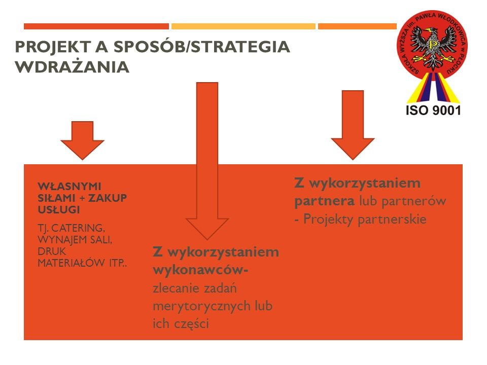 Projekt a sposób/strategia wdrażania