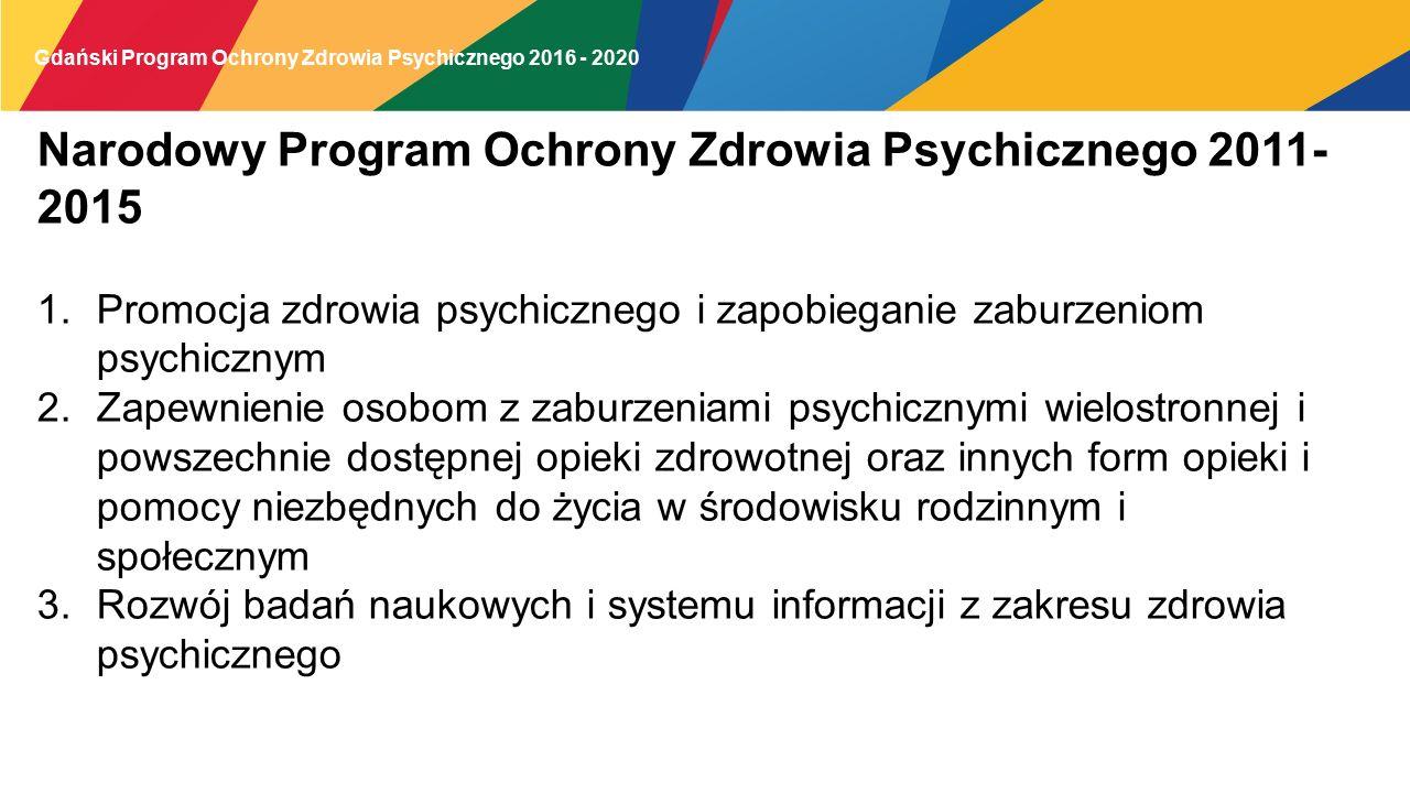 Narodowy Program Ochrony Zdrowia Psychicznego 2011-2015