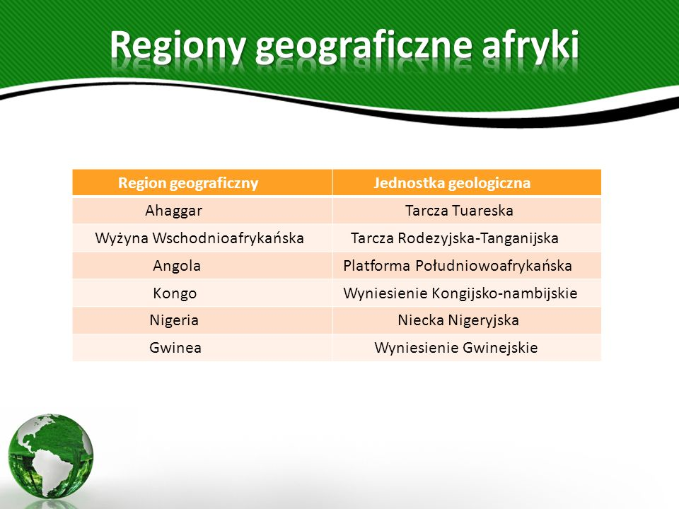 Regiony geograficzne afryki