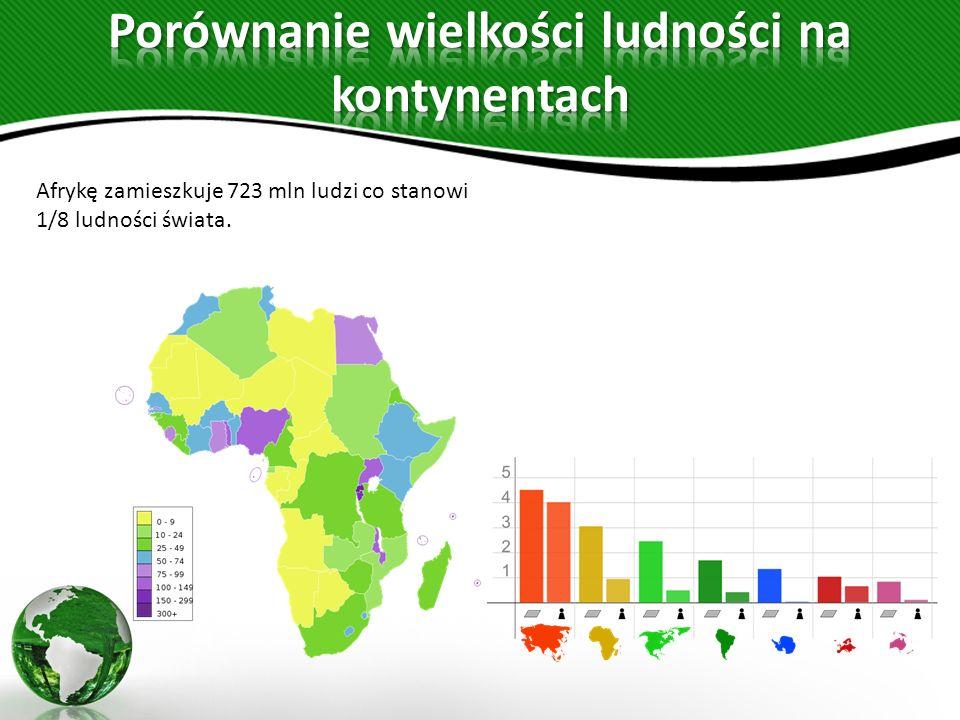 Porównanie wielkości ludności na kontynentach