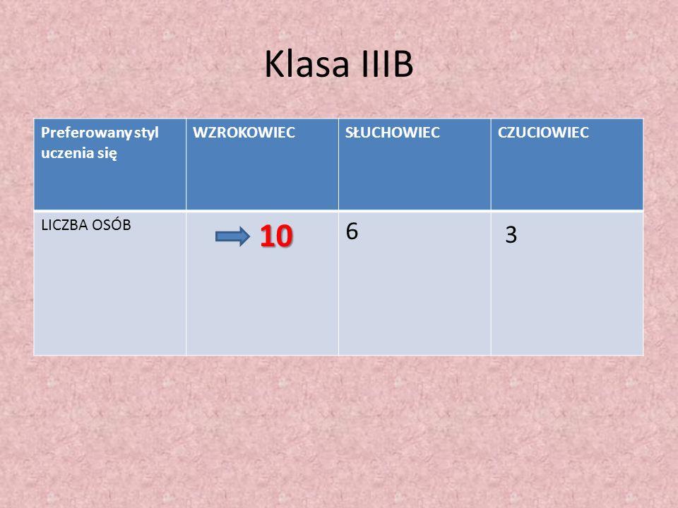 Klasa IIIB 3 10 6 Preferowany styl uczenia się WZROKOWIEC SŁUCHOWIEC