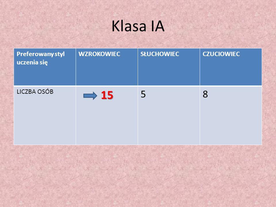 Klasa IA 15 5 8 Preferowany styl uczenia się WZROKOWIEC SŁUCHOWIEC