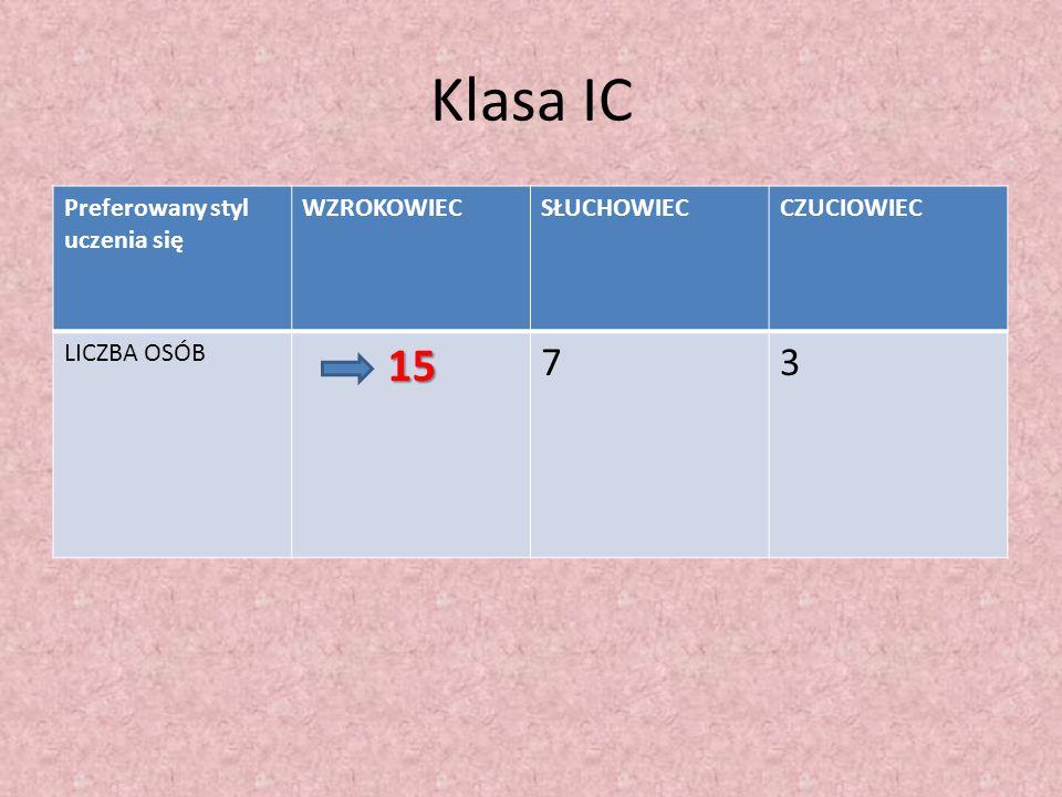 Klasa IC 15 7 3 Preferowany styl uczenia się WZROKOWIEC SŁUCHOWIEC