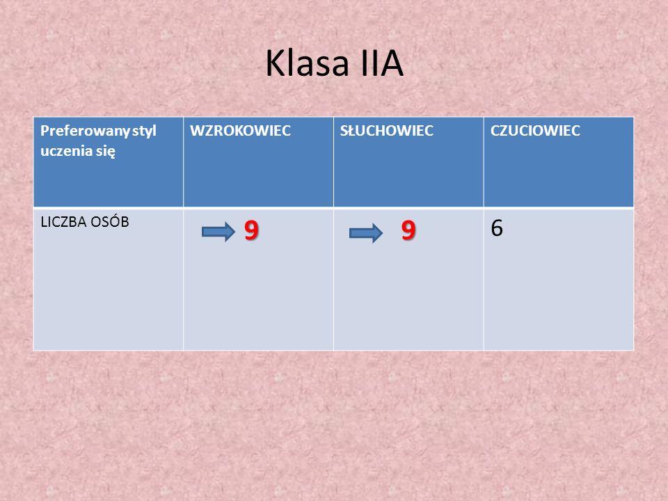 Klasa IIA 9 6 Preferowany styl uczenia się WZROKOWIEC SŁUCHOWIEC